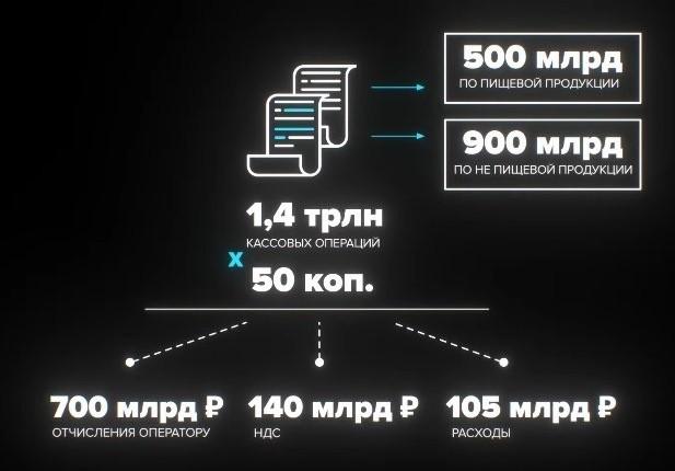 Маркировочный налог Усманова-Чемезова и обеднение России с 2021 года