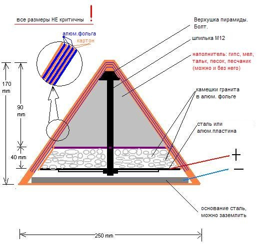 Устройство пирамидного электрогенератора