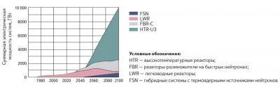 Ториевая энергетика в России и будущее сверхтехнологии