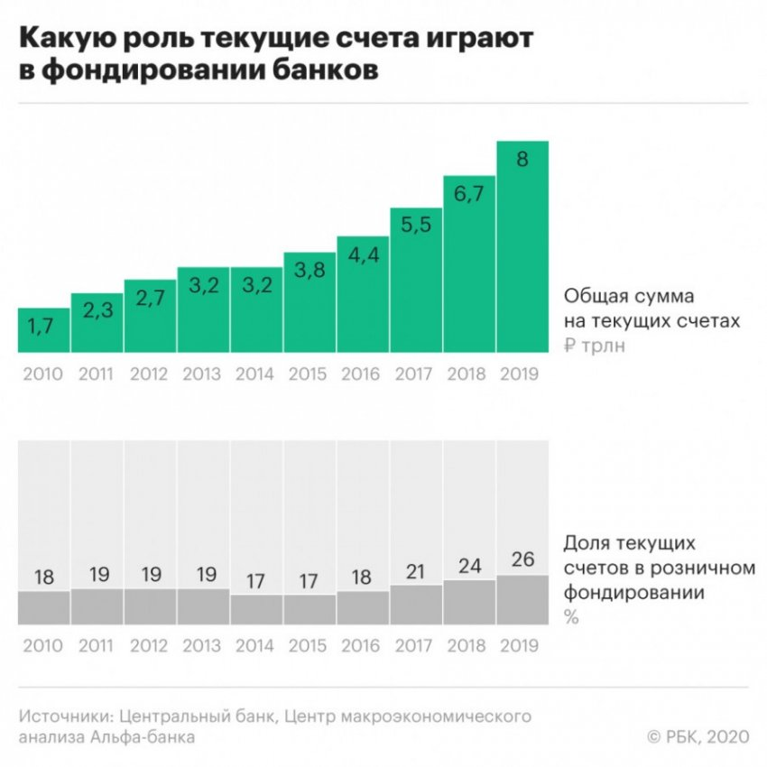 Как нищает Россия: эксперты в Альфа-банке