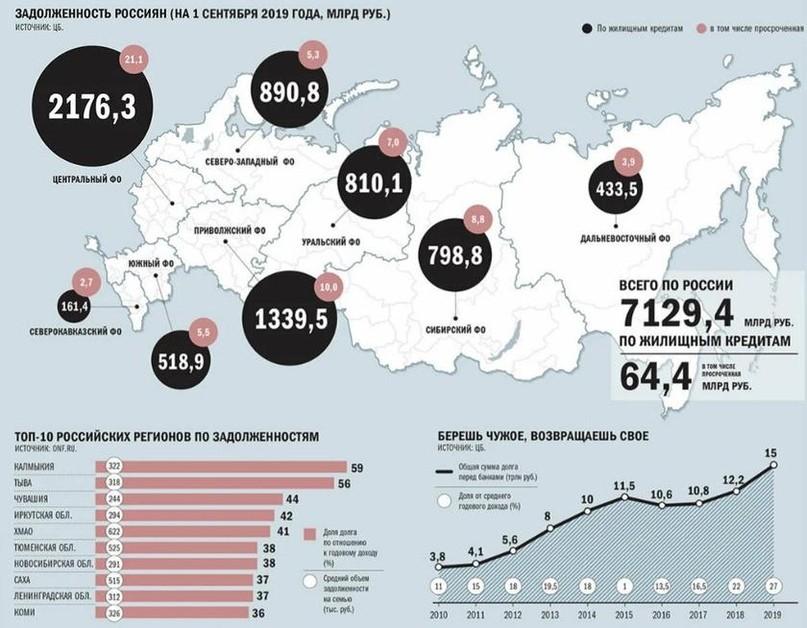 Сколько россиян погрязло в кредитных ямах?