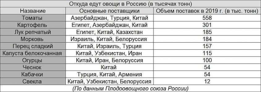Почему российские прилавки забиты импортными овощами?