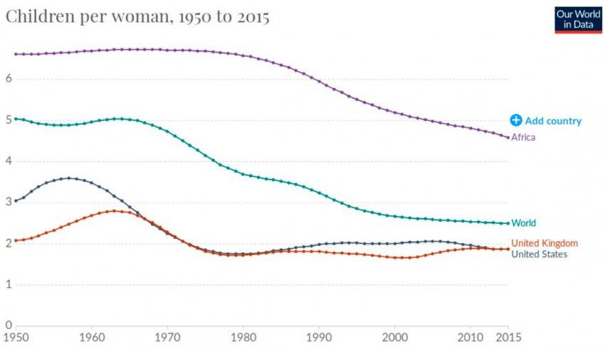 Билл Гейтс: массовое вымирание людей