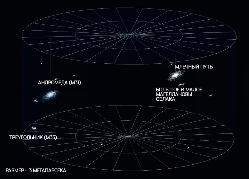 Жизнь Галактик и история их изучения