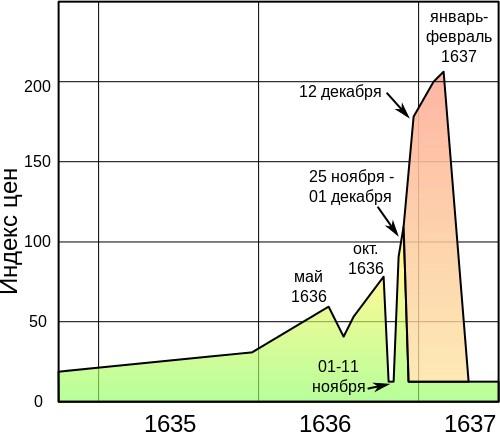 Тюльпановый кризис в Голландии: Одна из первых финансовых пирамид!
