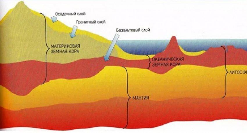 Как микроорганизмы формировали земную кору