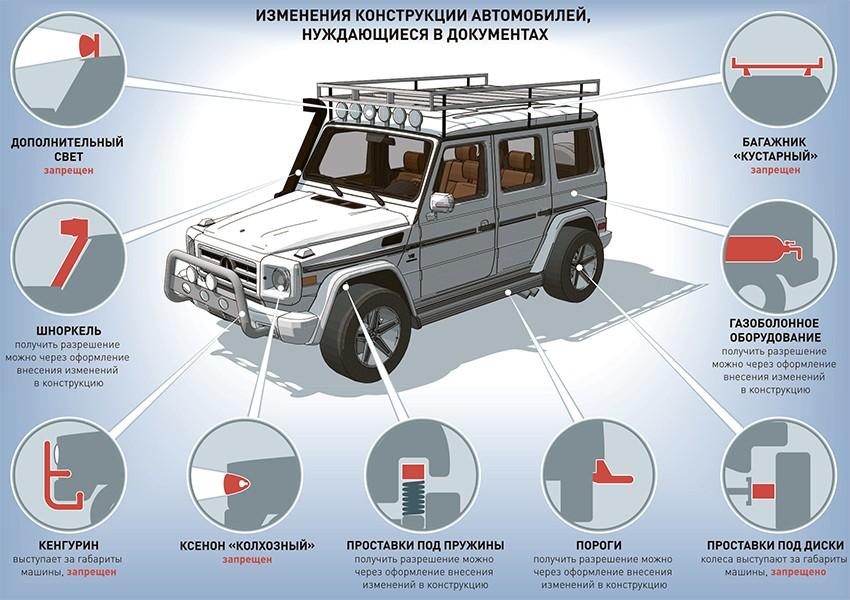 Какие устройства нельзя размещать в автомобиле