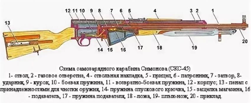 Почему карабин Симонова приобрел популярность во многих странах