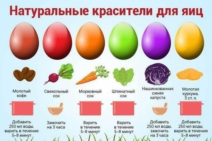 Как появилась пасхальная традиция красить яйца, и что означают их цветовые оттенки