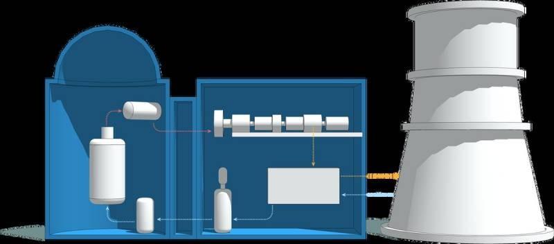 Чем важна малая атомная энергетика для России