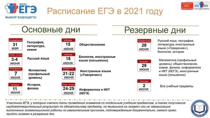 Озвучены сроки публикации результатов ЕГЭ в 2021 году