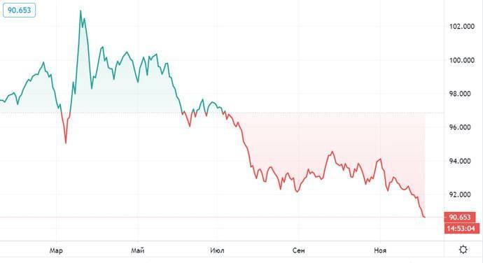 Почему доллар падает и чего ожидать дальше