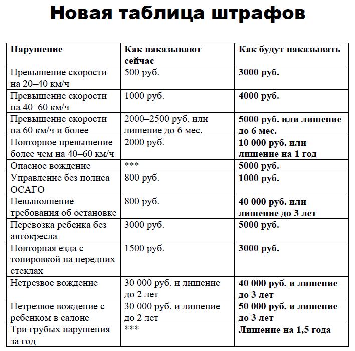 Когда в России появятся новые штрафы за превышение скорости