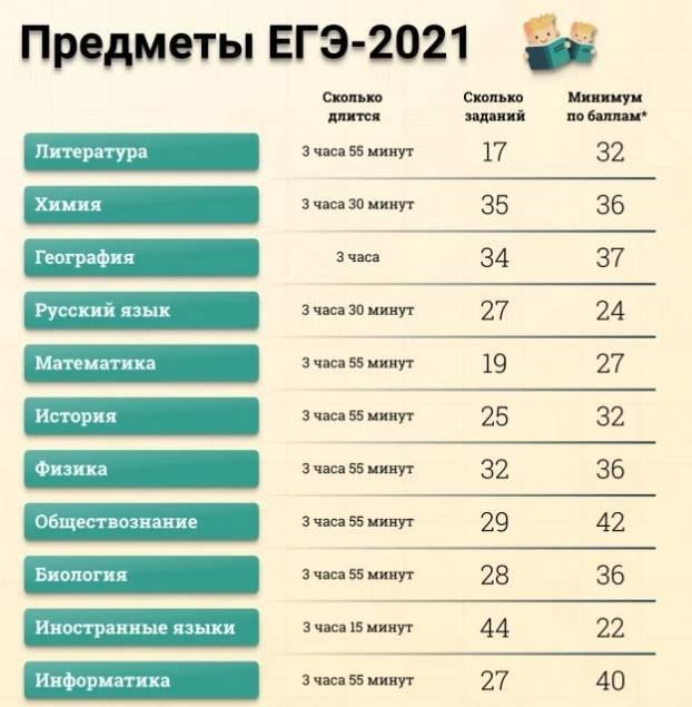 Стали известны даты пересдачи ЕГЭ в 2021 году
