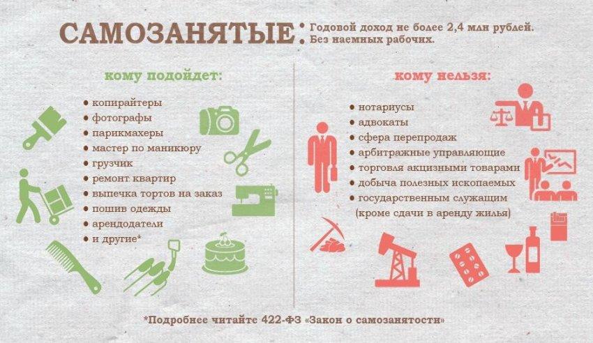 Положительные и отрицательные стороны самозанятости в России