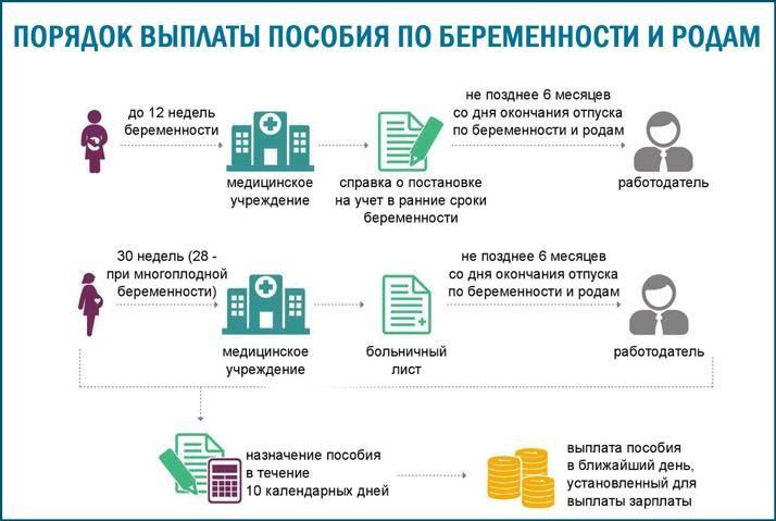 Какие изменения произошли в декретных выплатах в РФ в 2021 году