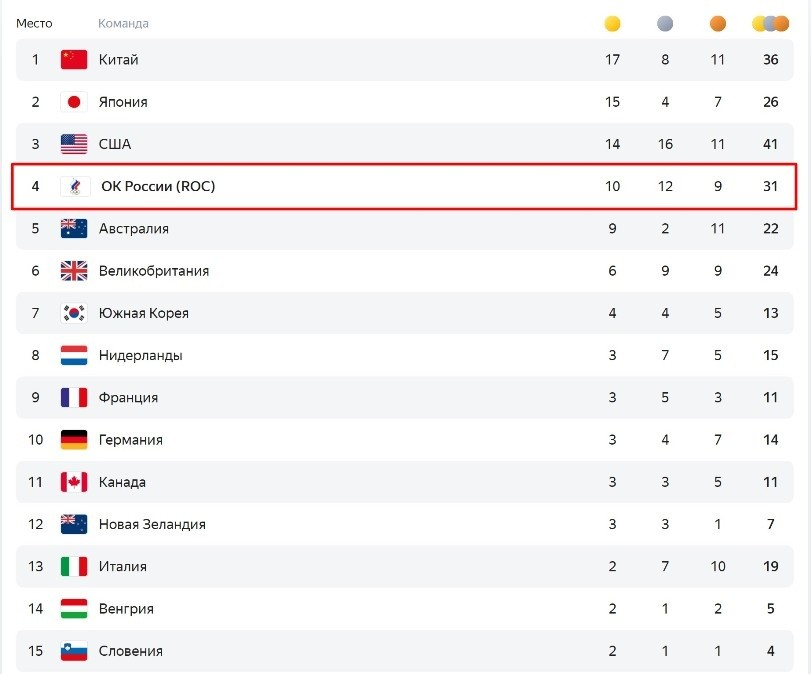 Медальный зачет Олимпиады на сегодня, 30 июля